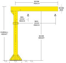 ProservCrane Group Jib Cranes | ProservCrane Group